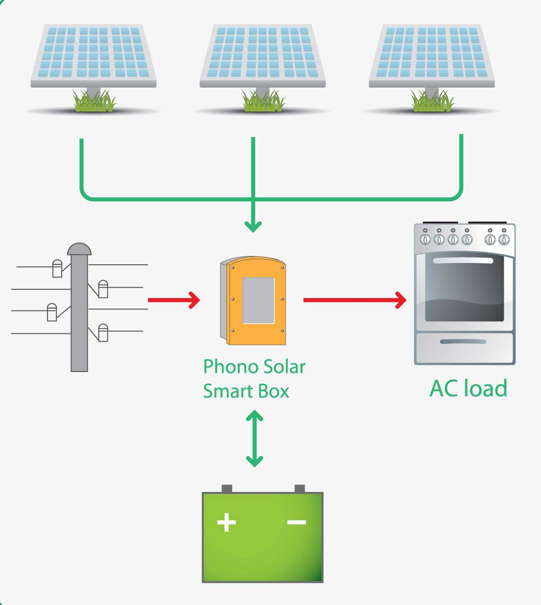 On-grid Solutions