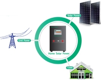 On-Grid PV Solutions