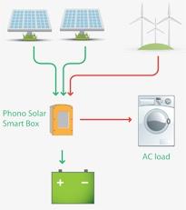 Off-Grid AC System